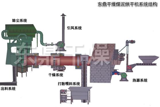 煤泥烘干机选型标准